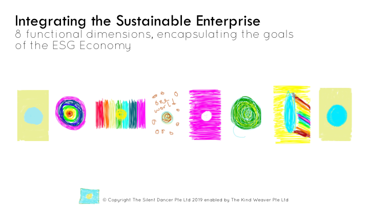 Integrating the Sustainable Enterprise